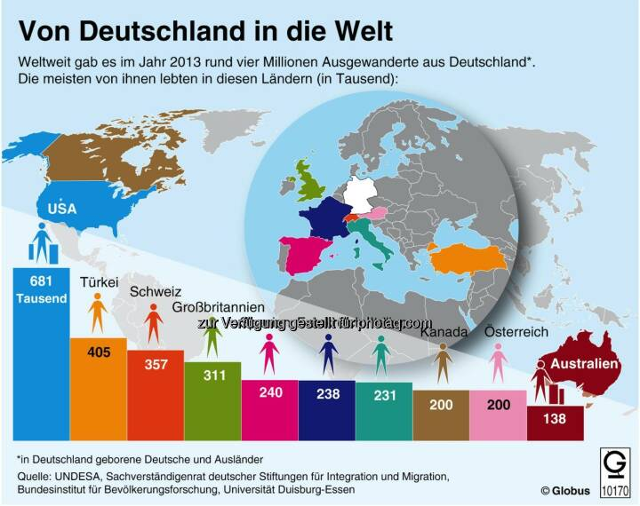 dpa-infografik GmbH: Grafik des Monats - Thema im Mai: In welche Länder zieht es aus Deutschland ausgewanderte Menschen?