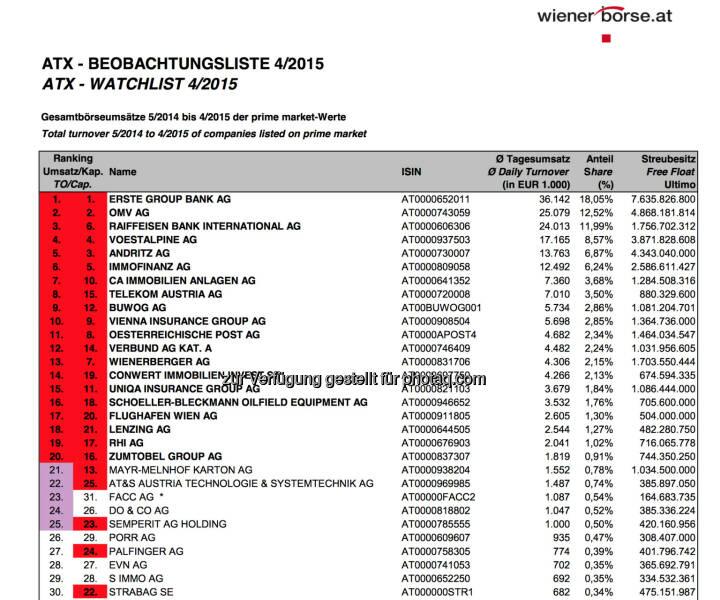 ATX-Beobachtungsliste 4/2015 © Wiener Börse