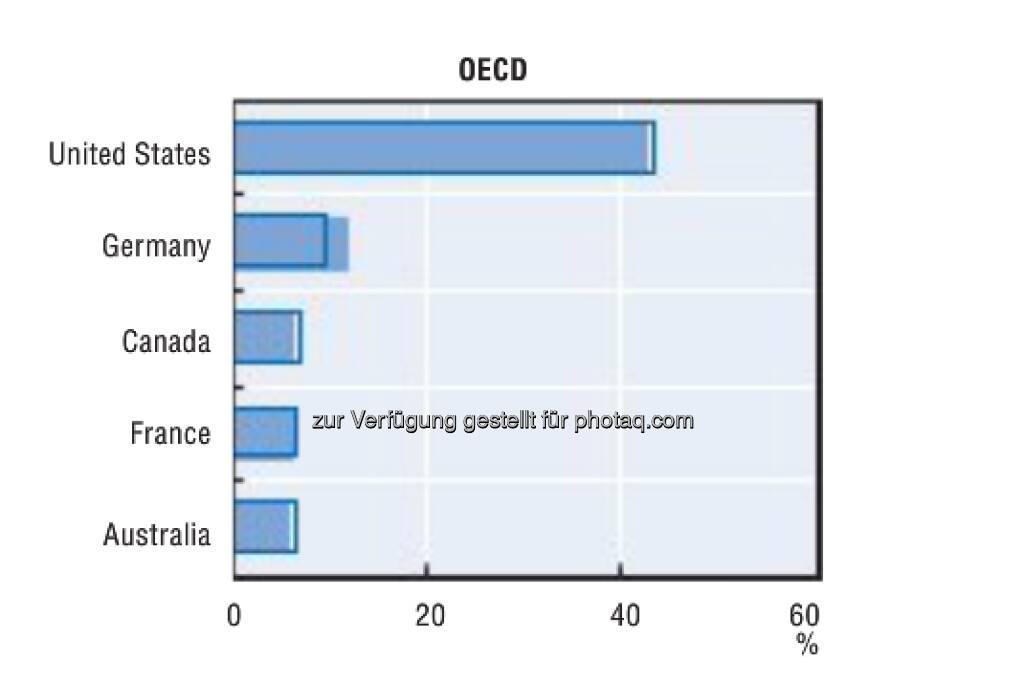 American dream: Fast ein Viertel aller potentiellen Auswanderer weltweit (ca. 145 Millionen Erwachsene) strebt in die USA. Alternativ gelten Kanada, Großbritannien, Frankreich, Spanien und Australien als Land der Träume.  Mehr unter http://bit.ly/XU9tVR (S. 33) (26.02.2013)