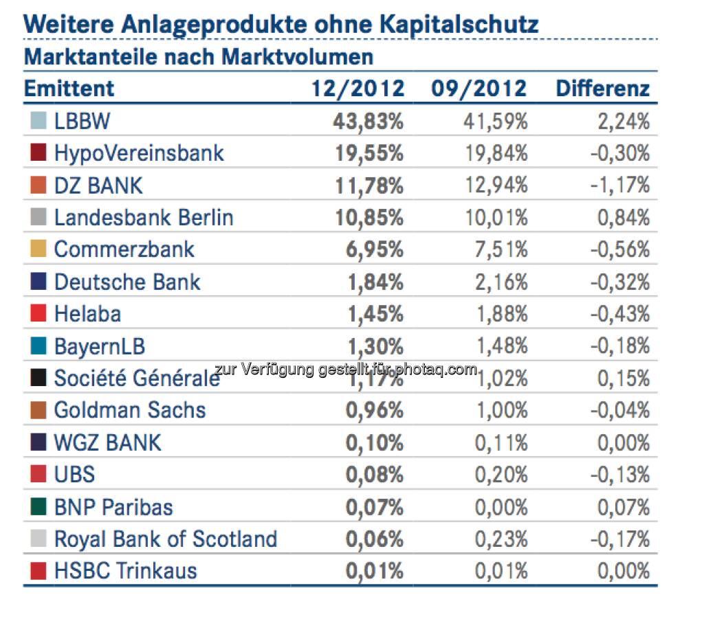 DDV-Statistik Ende 2012: LBBW bei Weiteren Anlageprodukten ohne Kapitalschutz vorne, © DDV (26.02.2013)