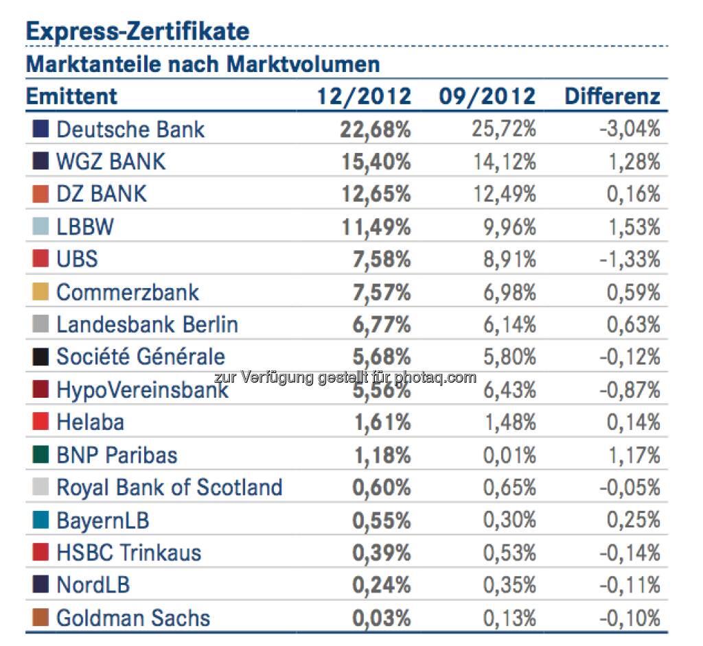 DDV-Statistik Ende 2012: Deutsche Bank bei Express-Zertifikaten vorne, © DDV (26.02.2013)