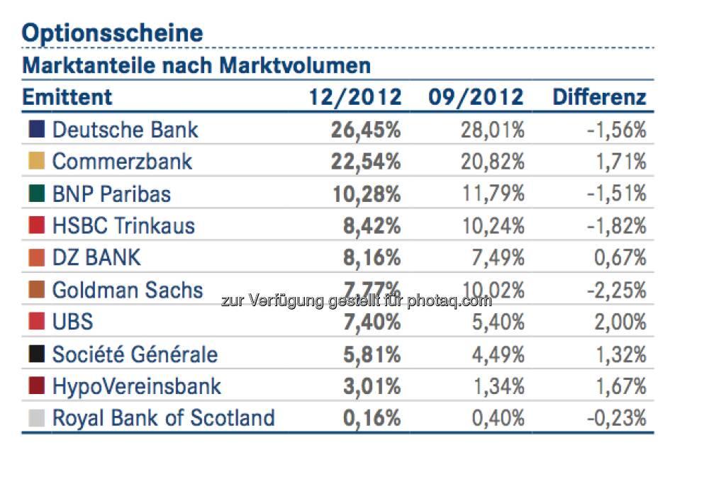 DDV-Statistik Ende 2012: Deutsche Bank bei Optionsscheinen vorne, © DDV (26.02.2013)