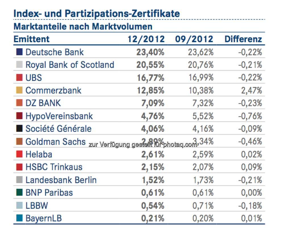 DDV-Statistik Ende 2012: Deutsche Bank bei Index- und Partizipations-Zertifikaten vorne, © DDV (26.02.2013)