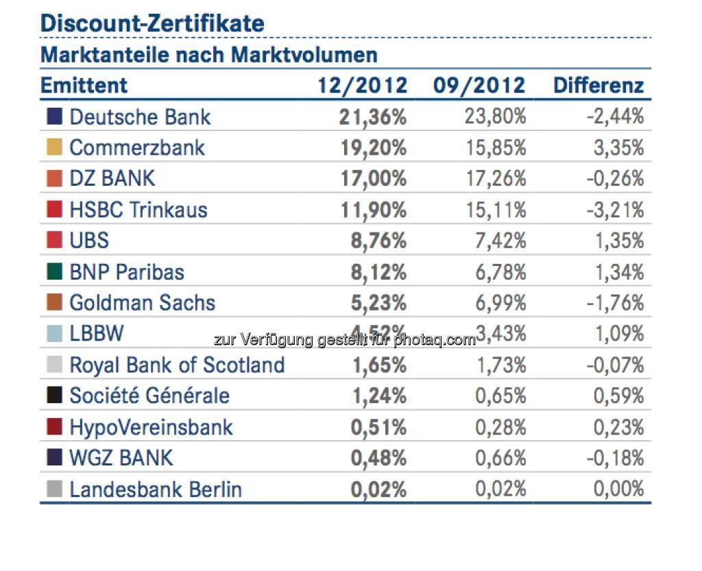 DDV-Statistik Ende 2012: Deutsche Bank bei Index-Zertifikaten vorne, © DDV (26.02.2013)