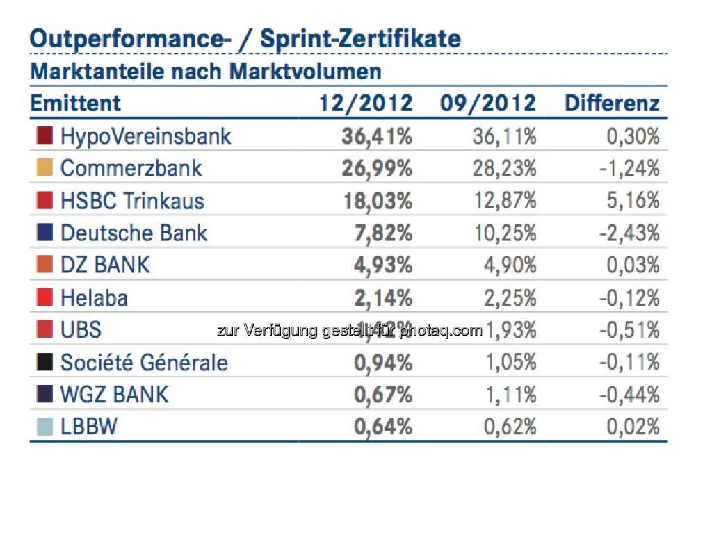 DDV-Statistik Ende 2012: HVB bei Outperformance- / Sprint-Zertifikaten vorne, © DDV (26.02.2013)