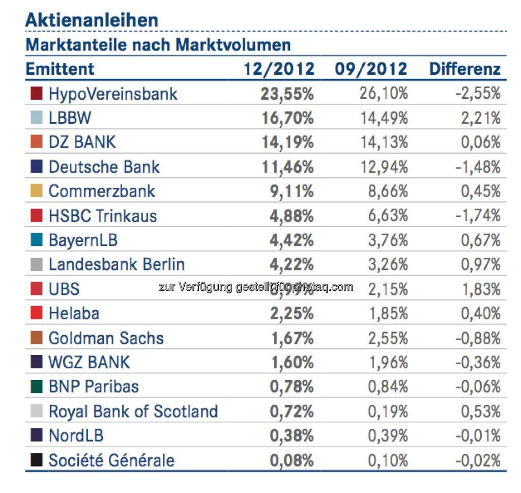 DDV-Statistik Ende 2012: HVB bei Aktienanleihen vorne, © DDV (26.02.2013)