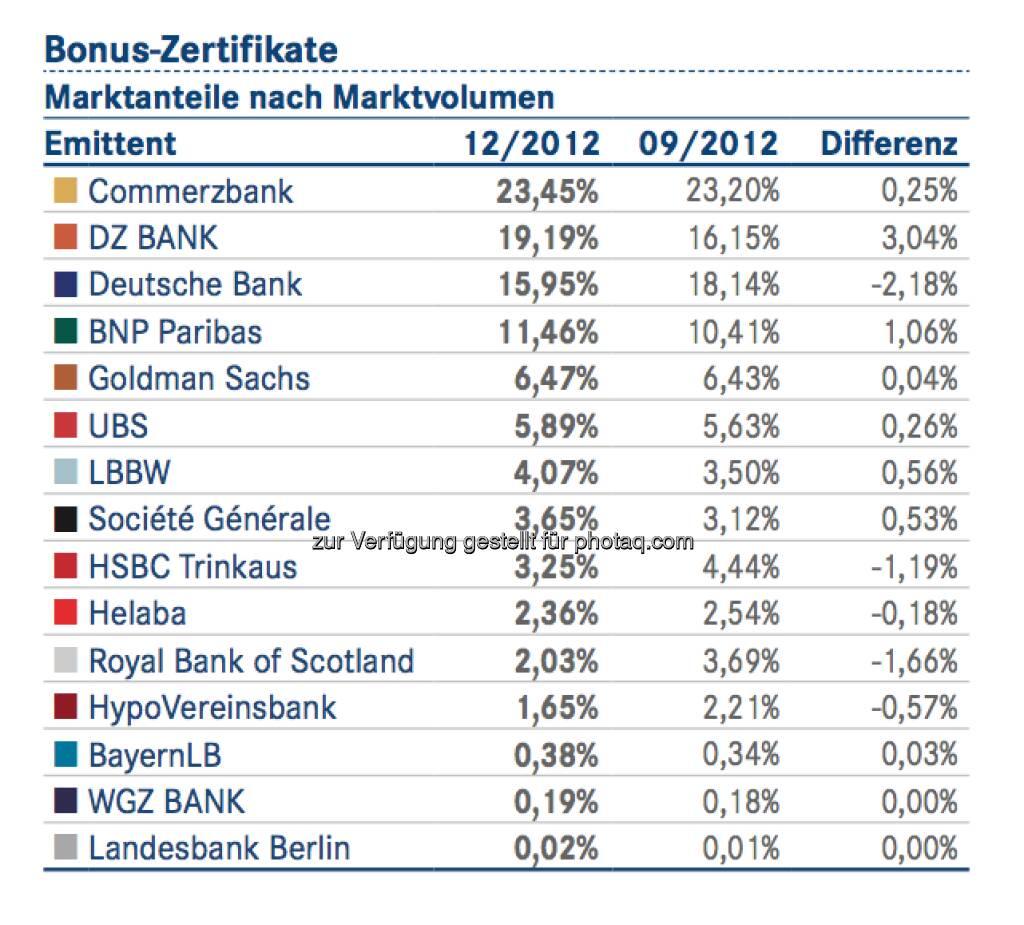 DDV-Statistik Ende 2012: Commerzbank bei Bonus-Zertifikaten vorne, © DDV (26.02.2013)