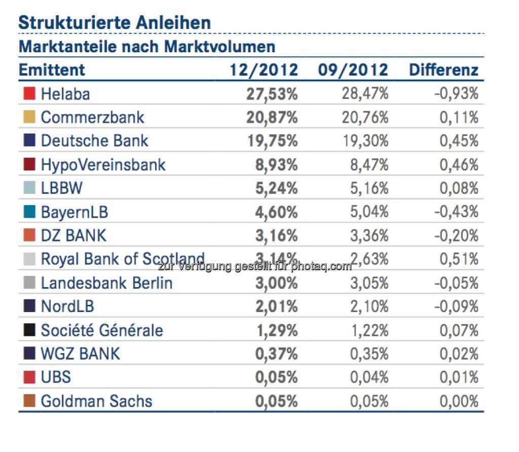 DDV-Statistik Ende 2012: Helaba bei Strukturierten Anleihen vorne, © DDV (26.02.2013)