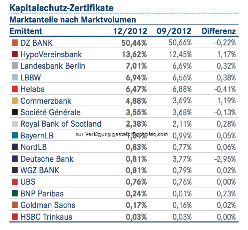 DDV-Statistik Ende 2012: DZ Bank bei Kapitalschutz-Zertifikaten vorne, © DDV (26.02.2013)