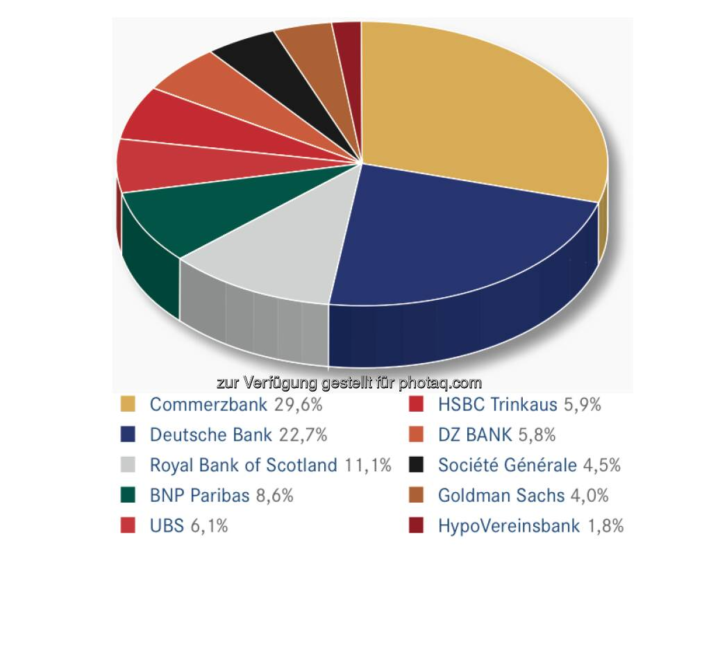 DDV-Statistik Ende 2012: Commerzbank bei Hebelprodukten gesamt vorne, © DDV (26.02.2013)