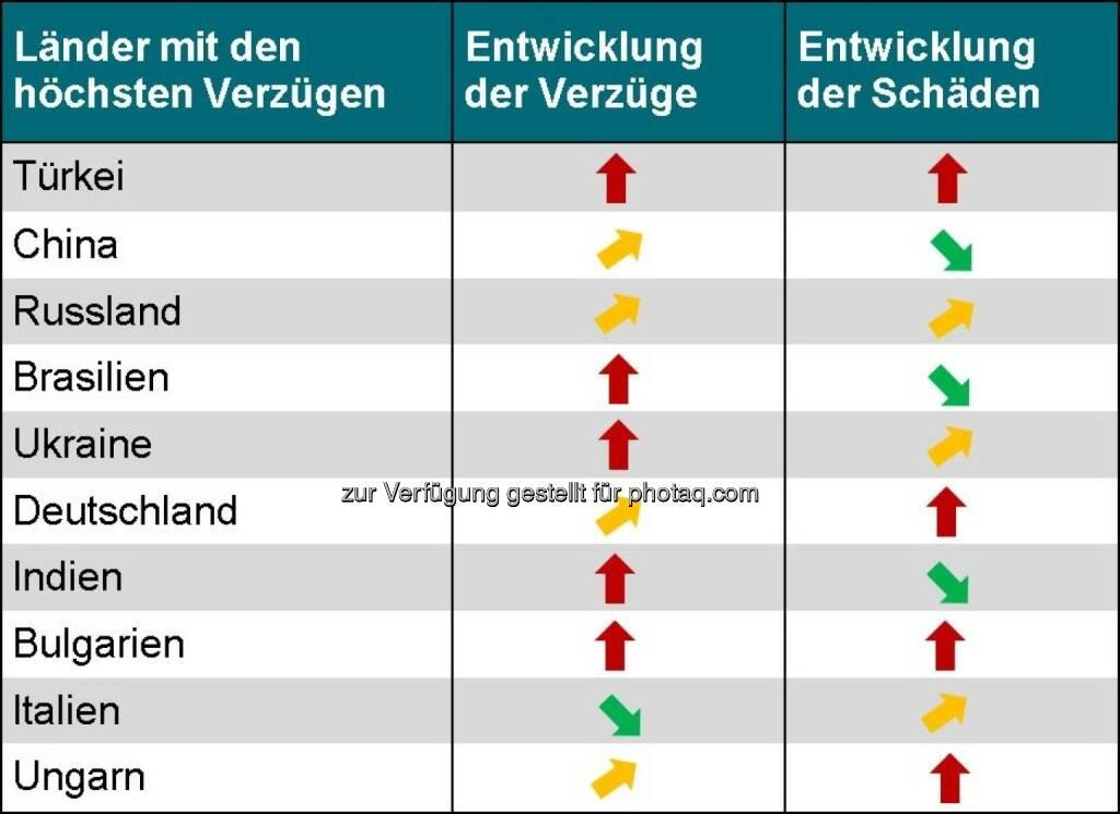 Acredia Versicherung AG: Exportländer im Vergleich - Wo die Zahlung am häufigsten ausbleibt., © Aussender (11.05.2015)