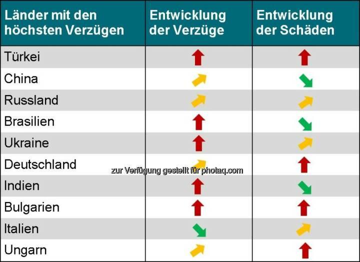 Acredia Versicherung AG: Exportländer im Vergleich - Wo die Zahlung am häufigsten ausbleibt.