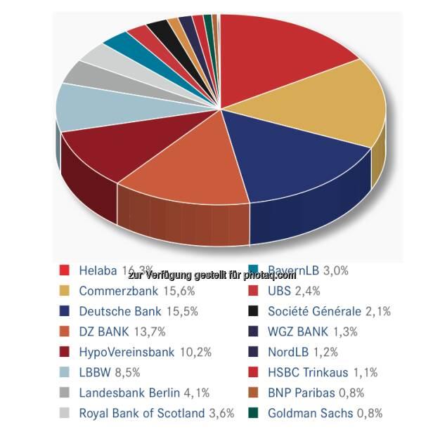 DDV-Statistik Ende 2012: Commerzbank bei Anlageprodukten gesamt vorne, © DDV (26.02.2013)