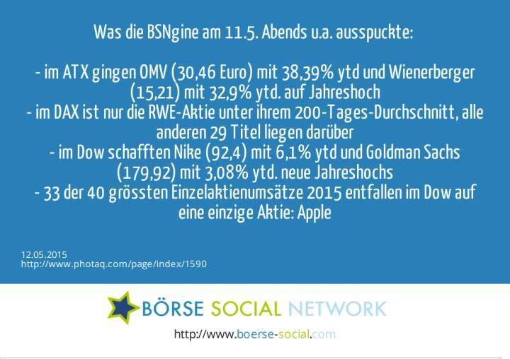 Was die BSNgine am 11.5. Abends u.a. ausspuckte: <br><br>- im ATX gingen OMV (30,46 Euro) mit 38,39% ytd und Wienerberger (15,21) mit 32,9% ytd. auf Jahreshoch<br>- im DAX ist nur die RWE-Aktie unter ihrem 200-Tages-Durchschnitt, alle anderen 29 Titel liegen darüber<br>- im Dow schafften Nike (92,4) mit 6,1% ytd und Goldman Sachs (179,92) mit 3,08% ytd. neue Jahreshochs<br>- 33 der 40 grössten Einzelaktienumsätze 2015 entfallen im Dow auf eine einzige Aktie: Apple<br>