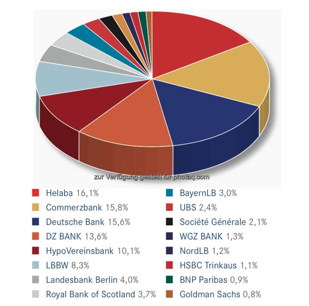 DDV-Statistik Ende 2012: Helaba bei Derivativen Wertpapieren gesamt vorne, © DDV (26.02.2013)