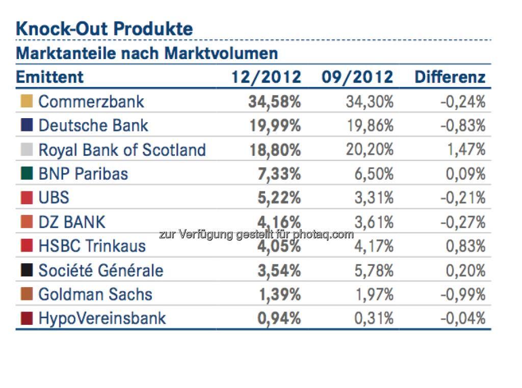 DDV-Statistik Ende 2012: Commerzbank bei Knock-Out-Produkten vorne, © DDV (26.02.2013)