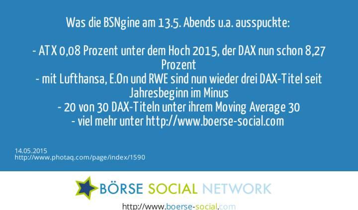 Was die BSNgine am 13.5. Abends u.a. ausspuckte: <br><br>-  ATX 0,08 Prozent unter dem Hoch 2015, der DAX nun schon 8,27 Prozent<br>- mit Lufthansa, E.On und RWE sind nun wieder drei DAX-Titel seit Jahresbeginn im Minus<br>- 20 von 30 DAX-Titeln unter ihrem Moving Average 30<br>- viel mehr unter http://www.boerse-social.com <br>
