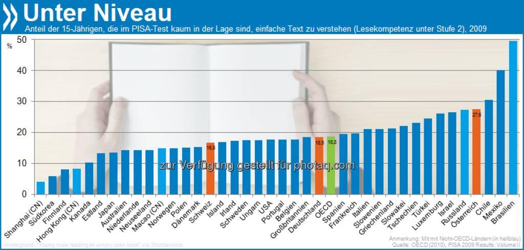Systemfehler! Einem von fünf Schülern in OECD-Ländern fehlen grundlegende Fähigkeiten, um später in der Gesellschaft zu bestehen. Schüler aus einfachen Verhältnissen sind doppelt so häufig betroffen. Mehr unter http://bit.ly/Iu3rak (S.16) (27.02.2013)