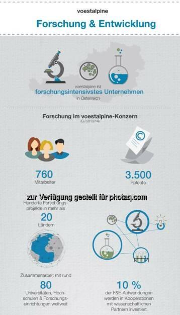 Die voestalpine ist das forschungsintensivste Industrieunternehmen Österreichs. Seit jeher haben Forschung, Entwicklung sowie Innovation im Technologie- und Industriegüterkonzern voestalpine höchste Priorität. Blogartikel inkl. #Infografik: http://bit.ly/1EZmX8u  Source: http://facebook.com/voestalpine, © Aussender (19.05.2015)