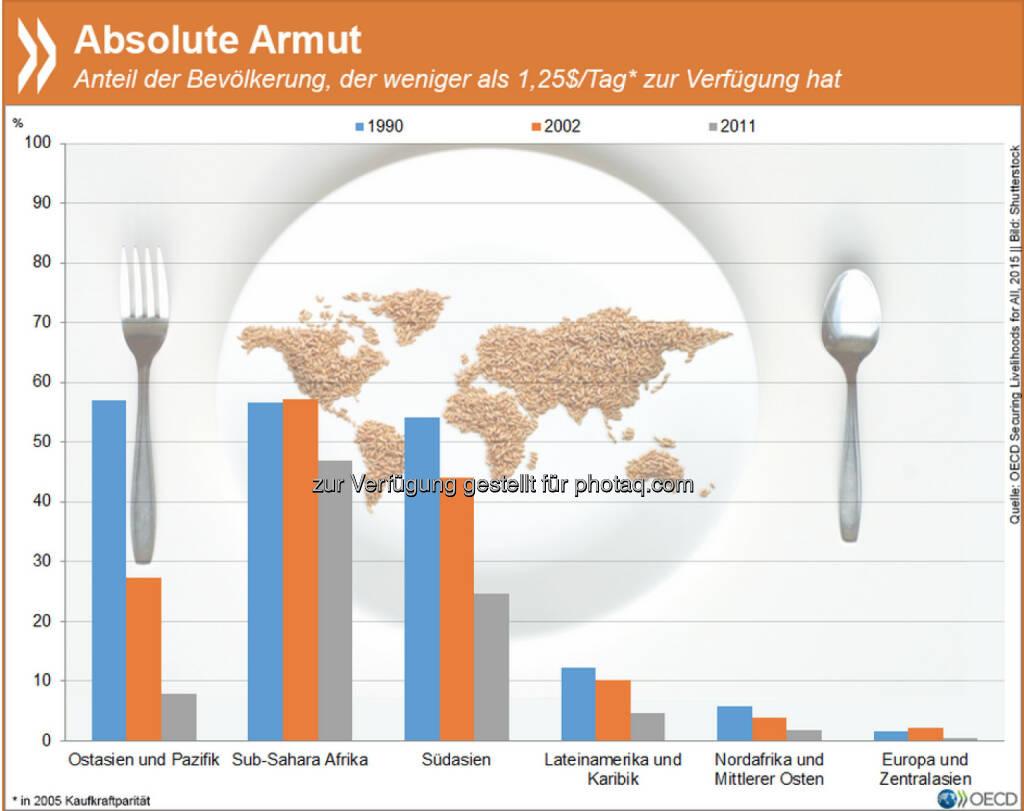 Absolut arm: Überall auf der Welt ist der Anteil der Menschen, die von weniger als 1,25 US-Dollar pro Tag leben müssen seit den 90er Jahren erheblich zurückgegangen. Gerade im südlichen Afrika und in Südasien ist der Fortschritt aber relativ - gut zwei Drittel der Bevölkerung haben dort noch immer weniger als 2 Dollar/Tag. Mehr zum Thema Armut findet Ihr unter: http://bit.ly/1GhBy1t (S.38ff), © OECD (21.05.2015)