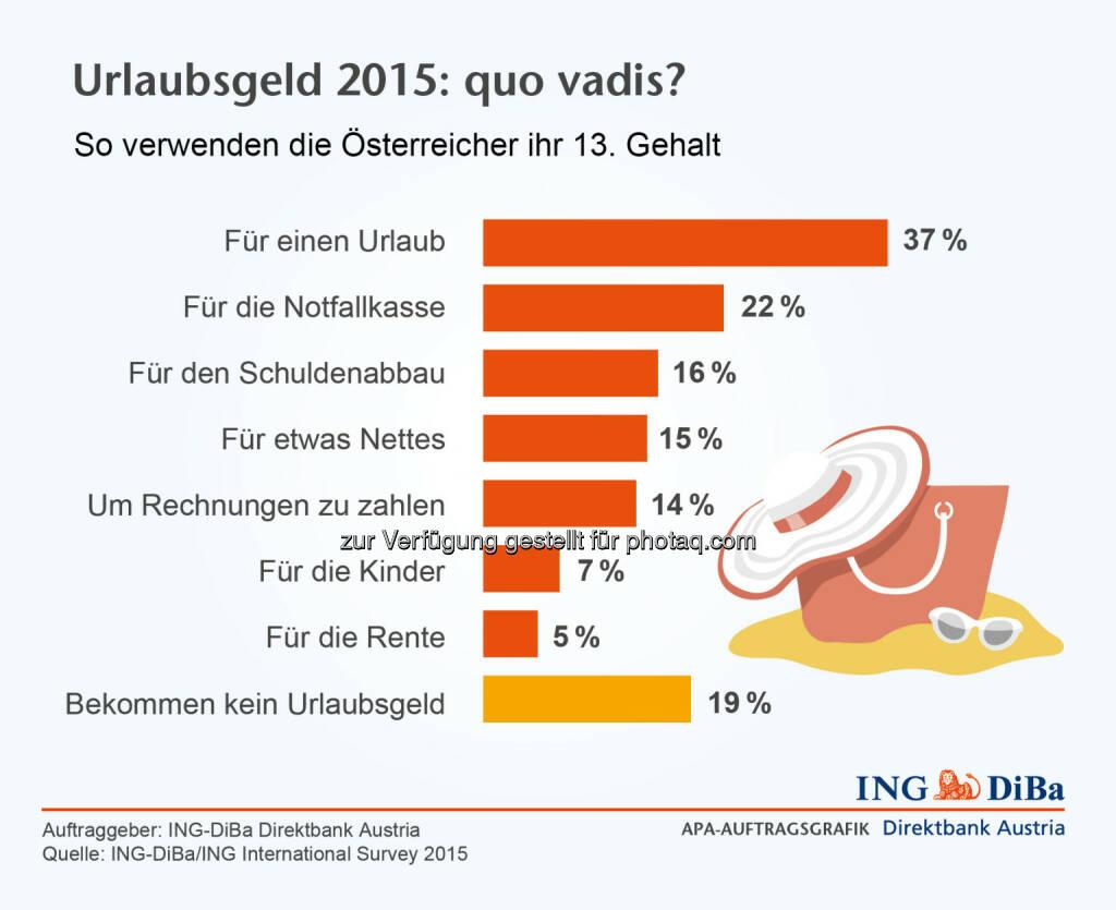 ING DiBa: Urlaubsgeld 2105 - So verwenden die Österreicher ihr 13. Gehalt, © Aussender (26.05.2015)
