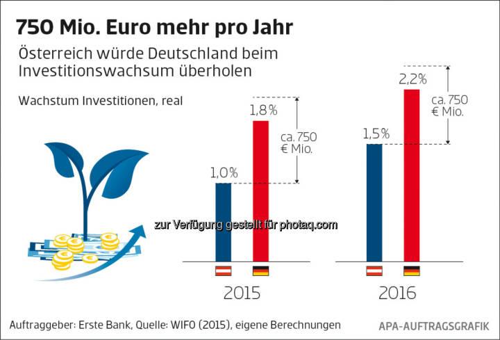 Erste Bank: Wachstum Investitionen, real