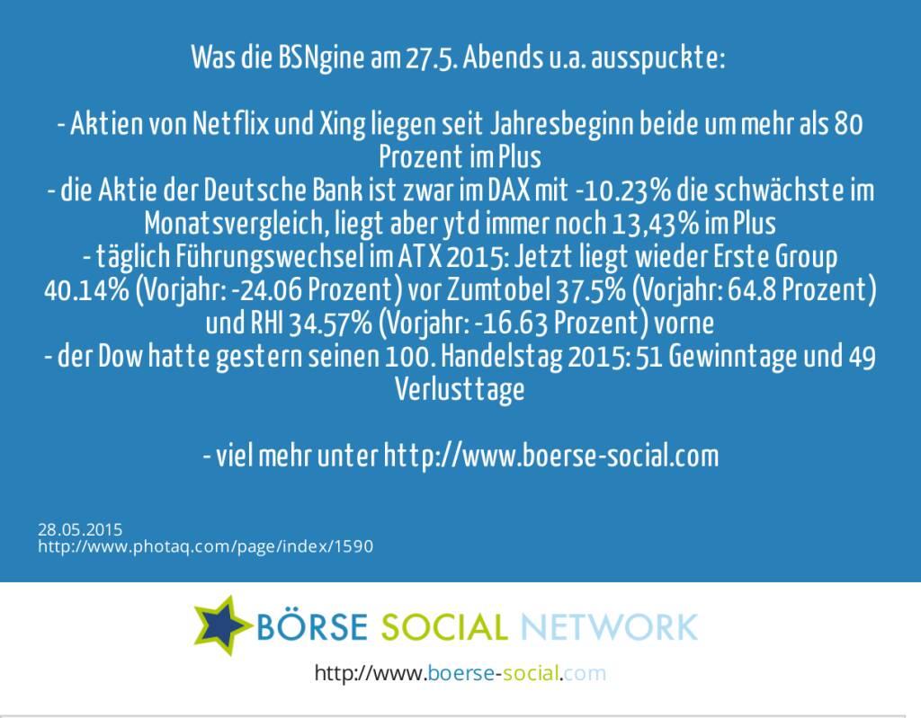 Was die BSNgine am 27.5. Abends u.a. ausspuckte: <br><br>- Aktien von Netflix und Xing liegen seit Jahresbeginn beide um mehr als 80 Prozent im Plus<br>- die Aktie der Deutsche Bank ist zwar im DAX mit -10.23% die schwächste im Monatsvergleich, liegt aber ytd immer noch 13,43% im Plus<br>- täglich Führungswechsel im ATX 2015: Jetzt liegt wieder Erste Group 40.14% (Vorjahr: -24.06 Prozent) vor Zumtobel 37.5% (Vorjahr: 64.8 Prozent) und RHI 34.57% (Vorjahr: -16.63 Prozent) vorne<br>- der Dow hatte gestern seinen 100. Handelstag 2015: 51 Gewinntage und 49 Verlusttage<br><br>- viel mehr unter http://www.boerse-social.com   (28.05.2015)