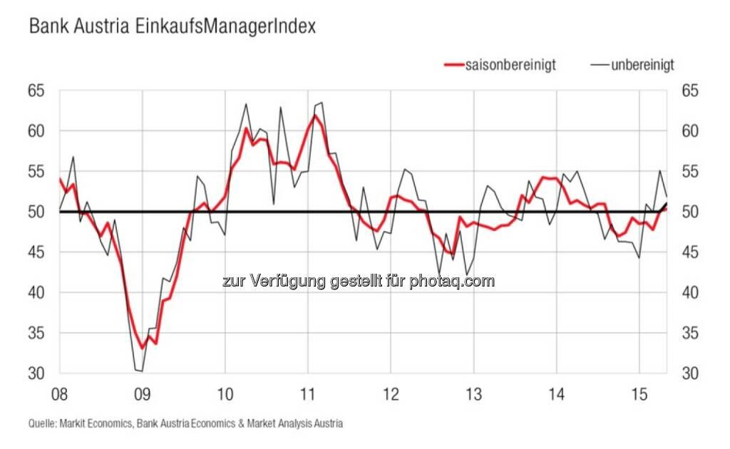 Bank Austria EinkaufsManagerIndex im Mai - Österreichs Industrie hält ihren moderaten Wachstumskurs, zweiten Monat in Folge im Wachstumsbereich (Bild: Bank Austria), © Aussender (28.05.2015)