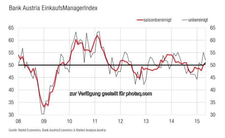 Bank Austria EinkaufsManagerIndex im Mai - Österreichs Industrie hält ihren moderaten Wachstumskurs, zweiten Monat in Folge im Wachstumsbereich (Bild: Bank Austria)