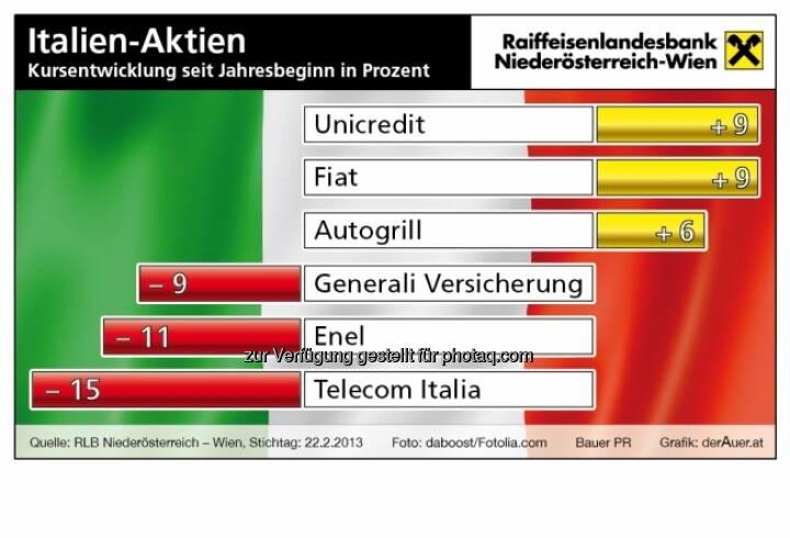 Italien-Aktien year-to-date 2013 (c) derAuer Grafik Buch Web