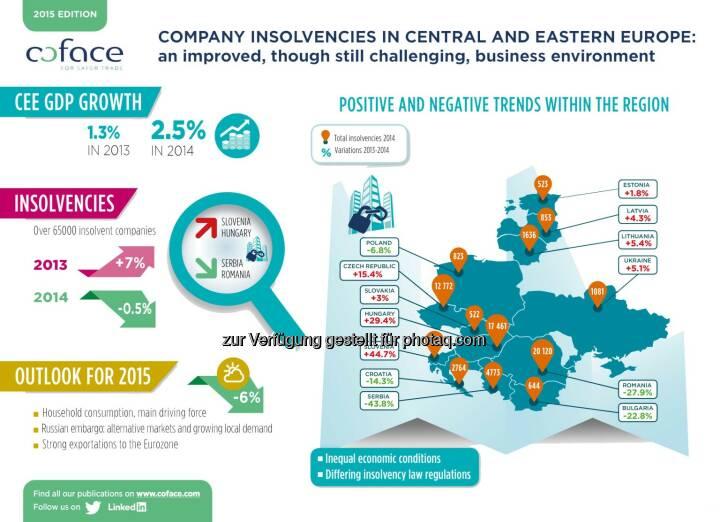 Coface: Ergebnisse des aktuellen Insolvenz-Monitors für die CEE-Region: