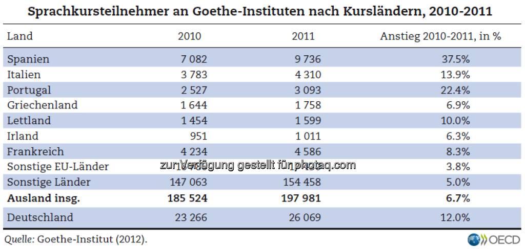 Auf gut Deutsch: Sprachkurse an Goethe-Instituten waren 2011 überall in der EU populärer als noch im Jahr davor. Vor allem Spanier und Portugiesen büffelten die Sprache der Klassiker. Mehr unter http://bit.ly/XE227y (S. 145), © OECD (04.03.2013)