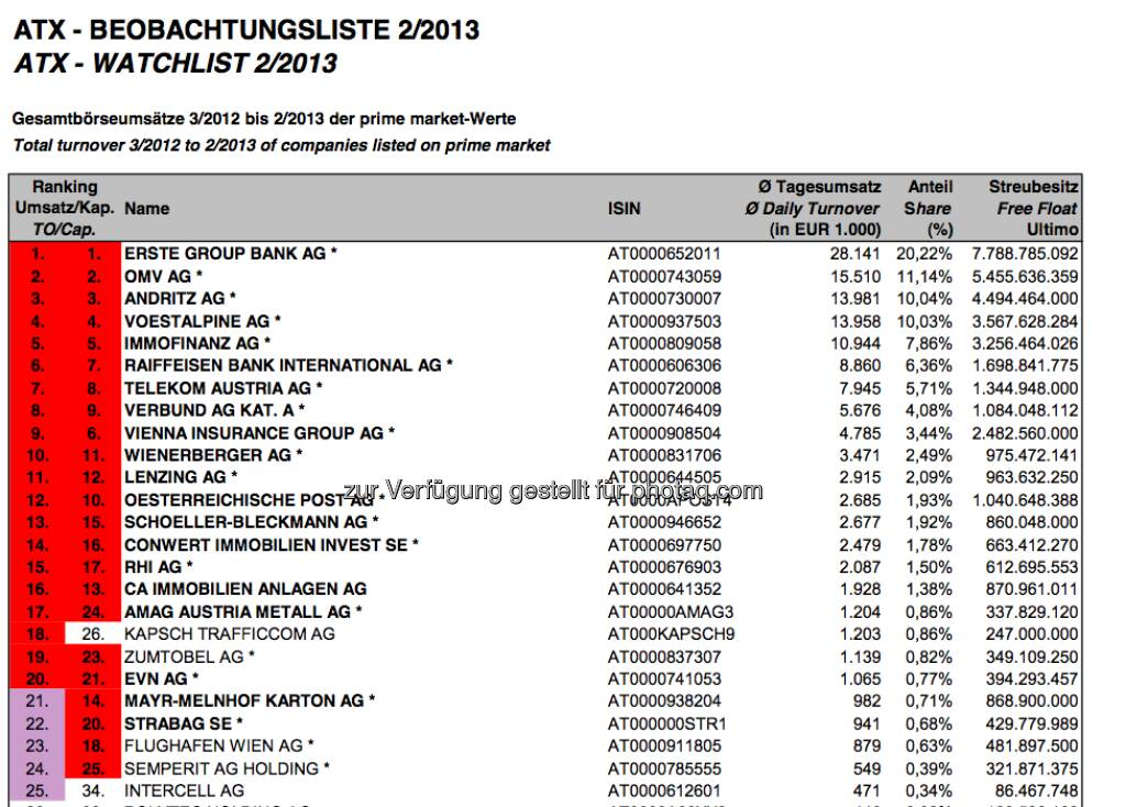 ATX-Beobachtungsliste 2/2013 (c) Wiener Börse - http://www.christian-drastil.com/2013/03/04/uberraschung-strabag-wird-aus-dem-atx-fallen/ (04.03.2013)