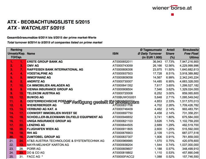 ATX-Beobachtungsliste 5/2015 © Wiener Börse