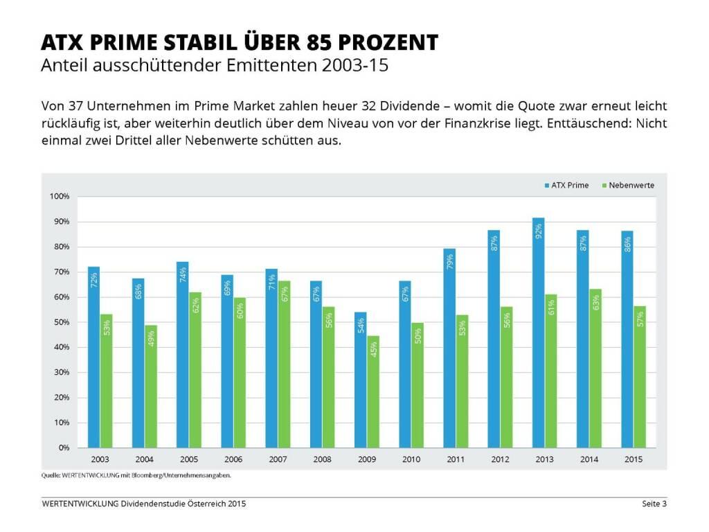 ATX Prime stabil über 85 Prozent (03.06.2015)