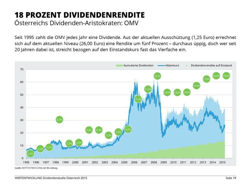 18 Prozent Dividendenrendite  (03.06.2015)