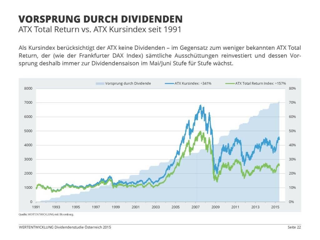 Vorsprung durch Dividenden (03.06.2015)