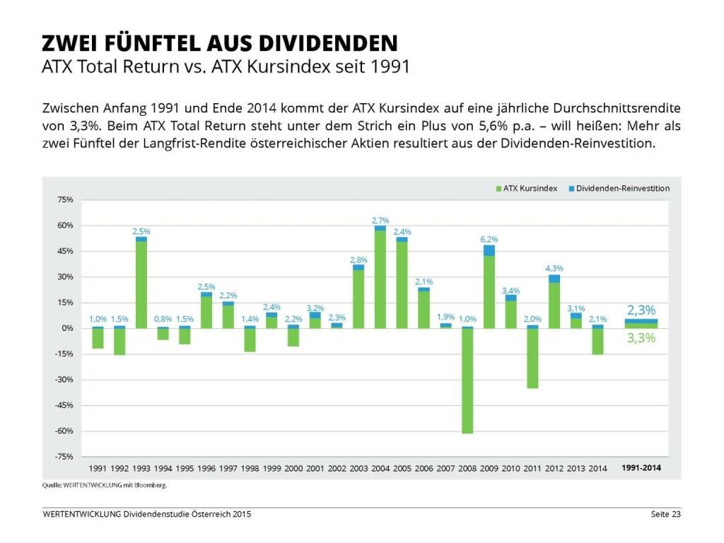 Zwei Fünftel aus Dividenden (03.06.2015)