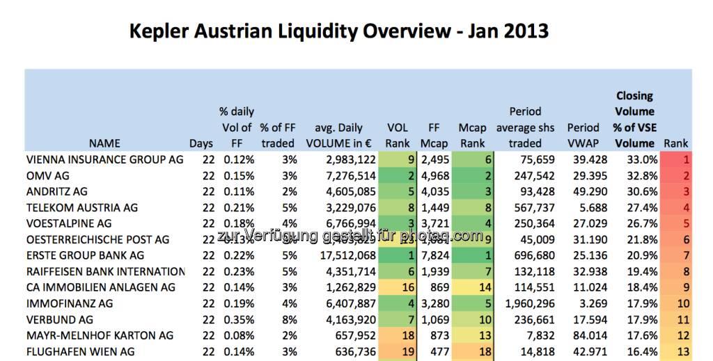 Schlusskurs-Statistik von Kepler Capital Markets - wieviel Anteil am Volumen hat der Schlusskurs? VIG vorne ... (05.03.2013)