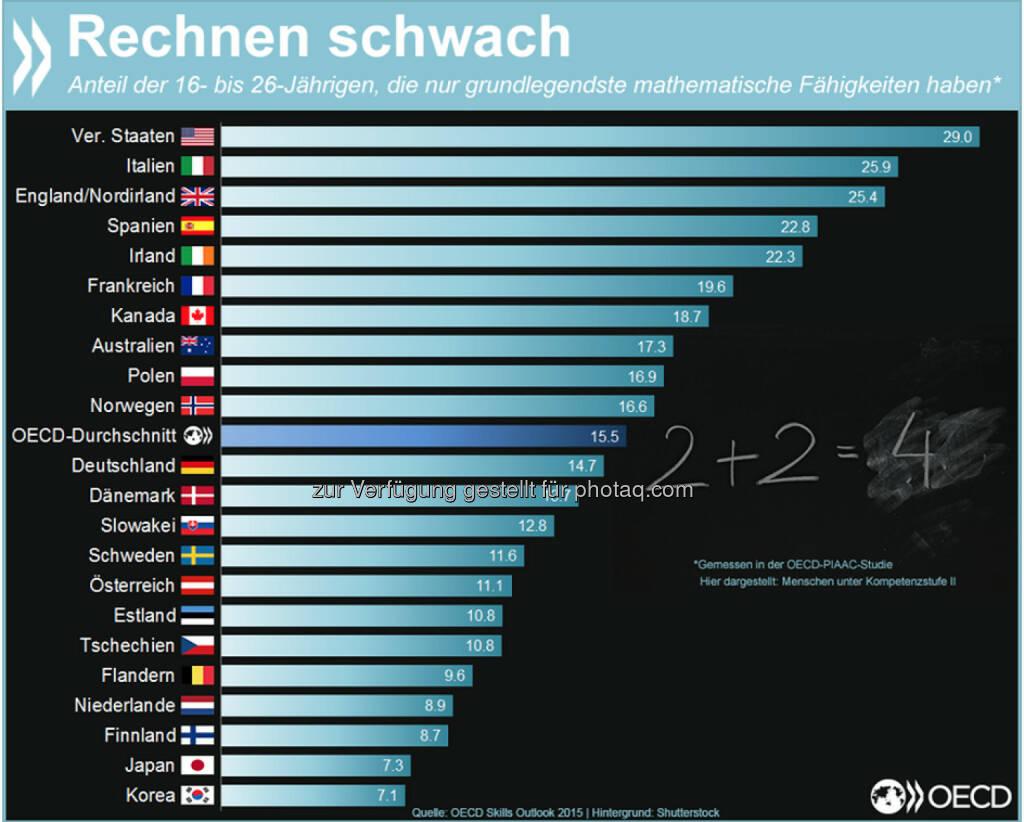 Rechnen schwach! In den USA, Italien und England hat mindestens jeder 4. junge Mensch im Erwerbsalter Probleme, alltägliche mathematische Aufgaben zu lösen, die mehr als zwei Lösungsschritte erfordern oder mit Schätzungen und einfachen Interpretationen von Grafiken einhergehen. Mehr Infos zum Thema findet Ihr unter: http://bit.ly/1GbQIH8 (S. 23 ff.), © OECD (05.06.2015)
