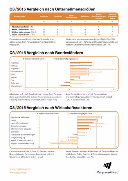 Manpower Arbeitsmarktbarometer Q3/2015: Ausblick trotz Konjunkturflaute leicht positiv, Seite 2/2, komplettes Dokument unter http://boerse-social.com/static/uploads/file_100_manpower_arbeitsmarktbarometer.pdf (09.06.2015)