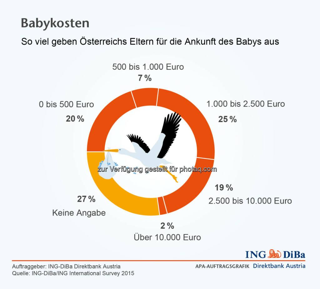 ING Di-Ba: Babykosten, © Aussender (11.06.2015)