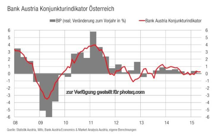 Bank Austria Konjunkturindikator - Moderate Erholung der heimischen Wirtschaft festigt sich (Bild: Bank Austria)