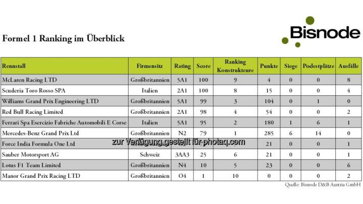 Bisnode D&B Austria GmbH: Hinter den besten Formel 1-Teams stehen nicht die besten Unternehmen