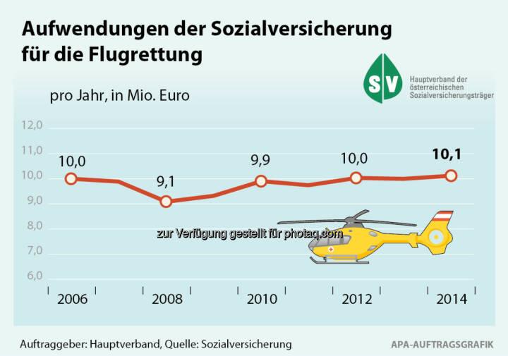 Sozialversicherungsanstalt der gewerblichen Wirtschaft: Rettungsflüge mit dem Hubschrauber