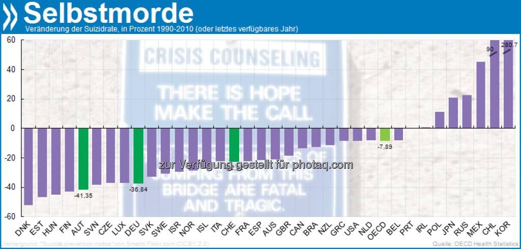 Das Leben lieben: In den meisten OECD-Ländern sind die Selbstmordraten zwischen 1990 und 2010 gesunken. Schmerzlichste Ausnahme ist Südkorea. Hier bringen sich dreimal mehr Menschen um als 1990, so viele wie nirgends sonst. Mehr unter http://bit.ly/Z0VS0x (S. 237), © OECD (07.03.2013)