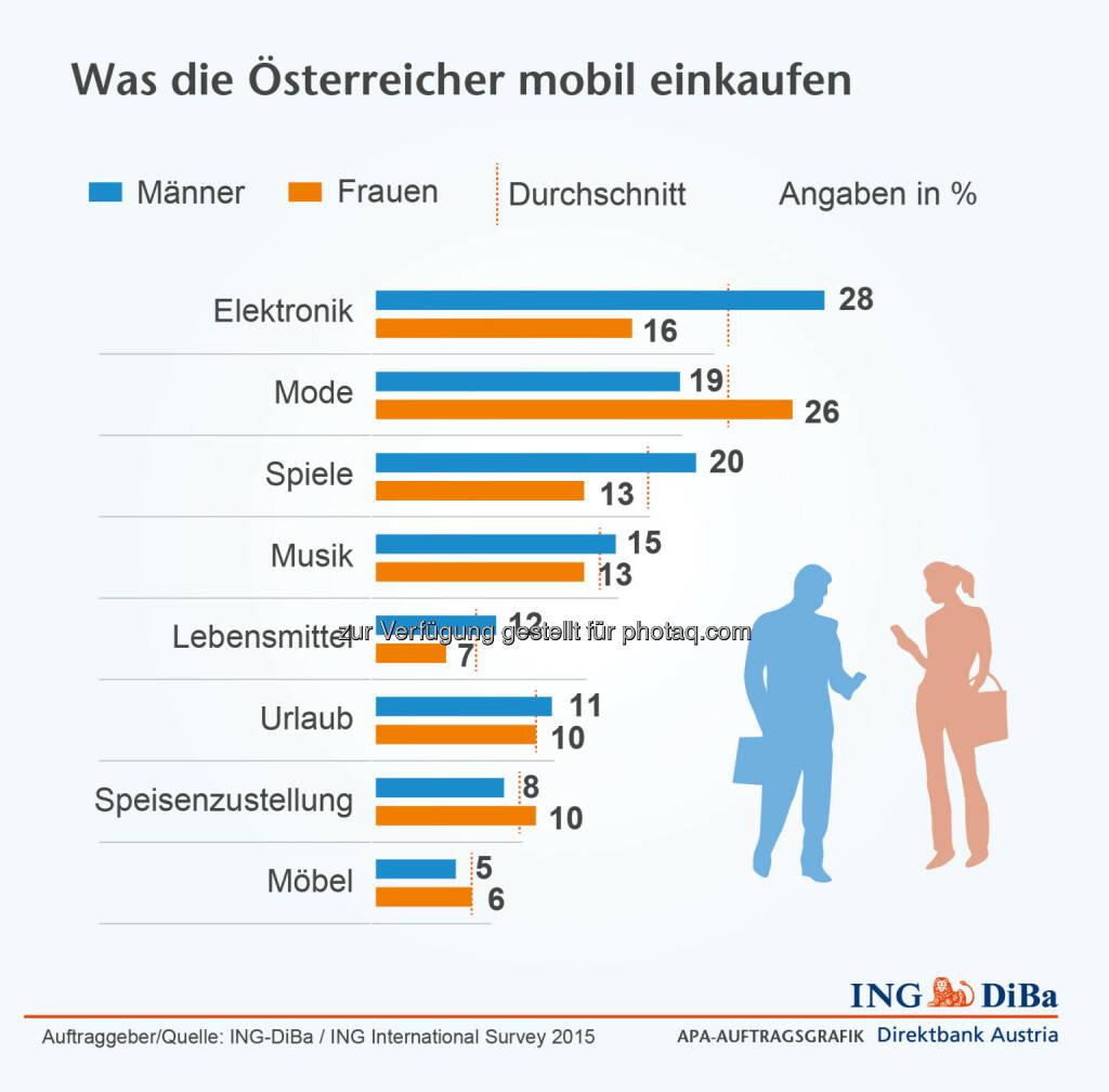 ING Di-Ba: Was die Österreicher mobil einkaufen, © Aussender (24.06.2015)