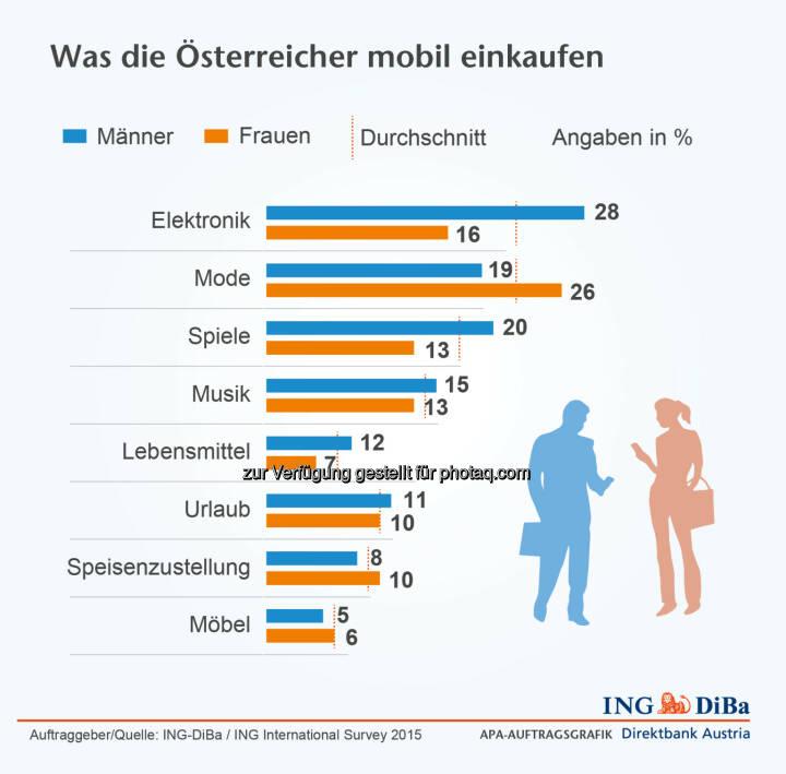 ING Di-Ba: Was die Österreicher mobil einkaufen