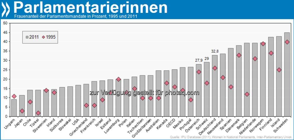 It's (still) a Man's World! Seit 1995 ist der Frauenanteil in den Parlamenten aller OECD-Länder gestiegen. Schweden hat fast so viele Volksvertreterinnen wie -vertreter. Der OECD-Schnitt ist dagegen mager: 25%.  Mehr unter http://bit.ly/WzIByT (S. 195) , © OECD (08.03.2013)