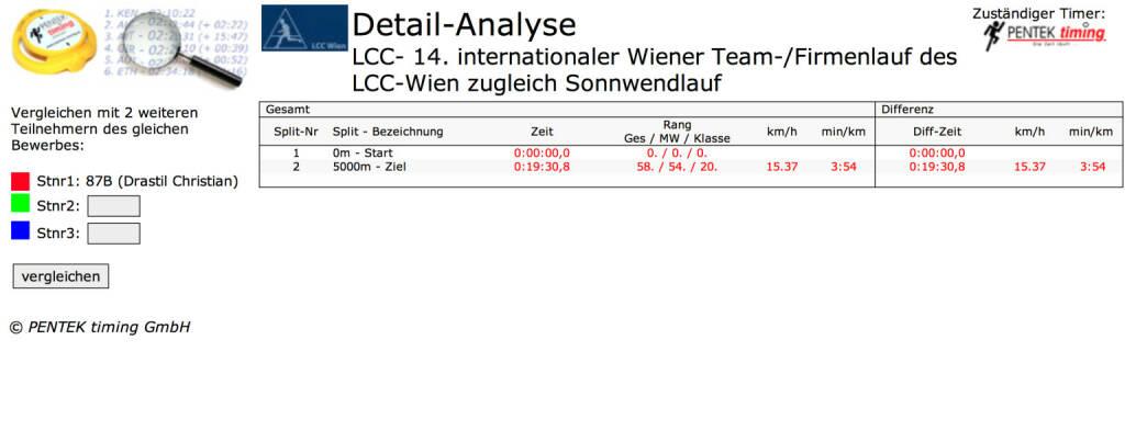 Pentek Einzelzeit vom LCC Teamrun: 19:30 auf 5k in den Runplugged Laufclub per App übernommen (27.06.2015)